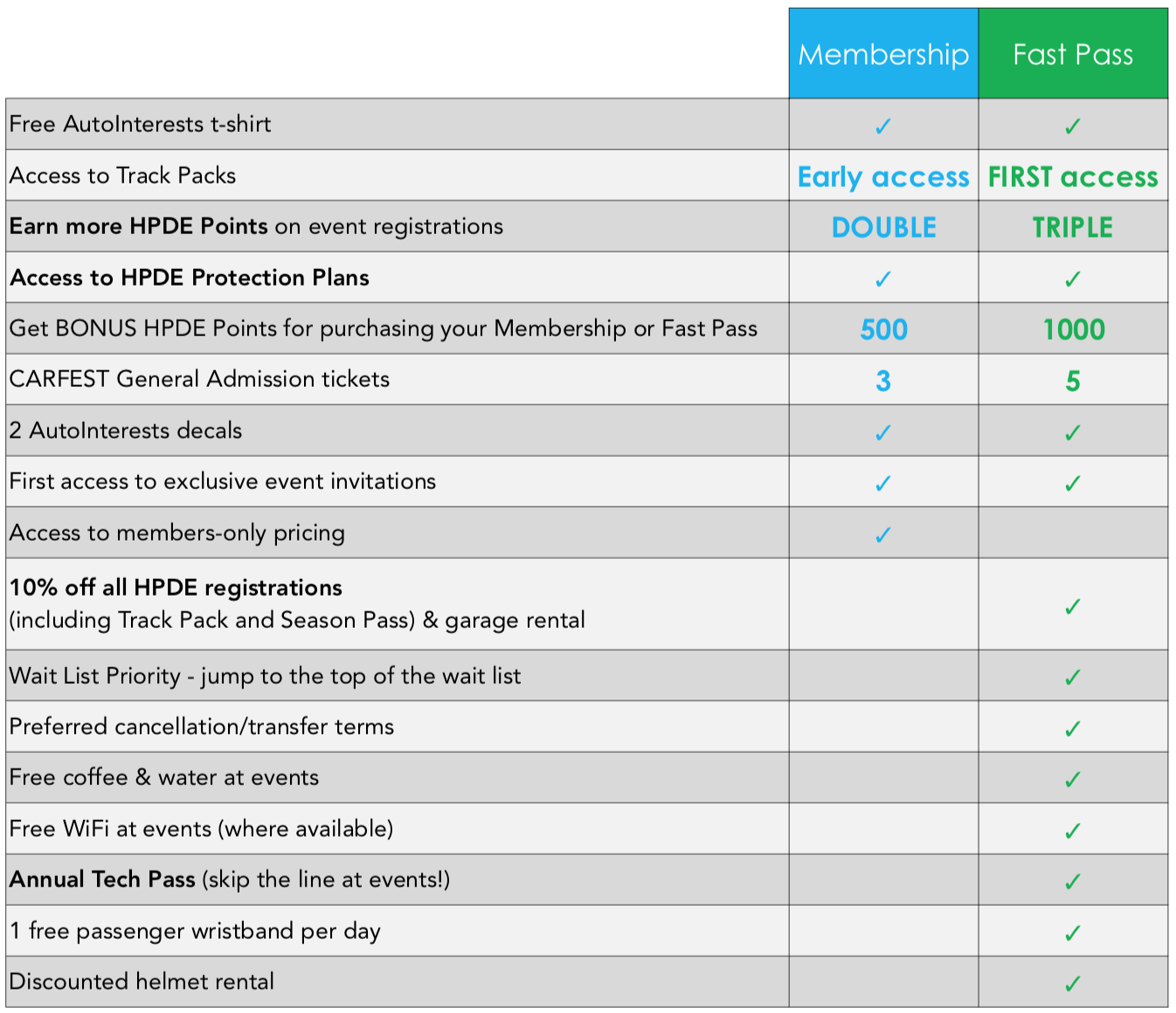 2020 Membership and Fast Pass Comparison
